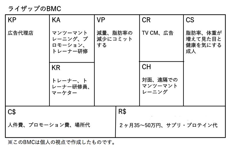 BMC%E3%80%80ライザップ例