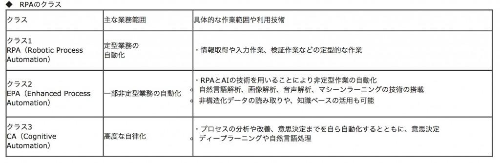 総務省|RPA(働き方改革:業務自動化による生産性向上)
