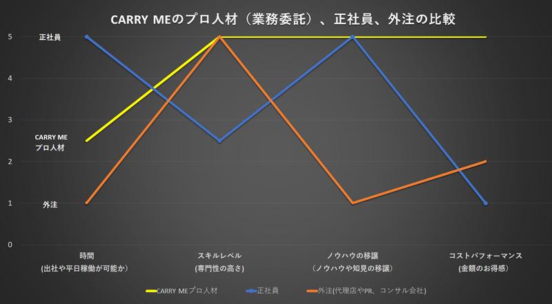 CARRY MEのプロ人材(業務委託)、正社員、外注の比較